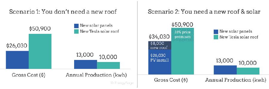Tesla_Roof_scenarios