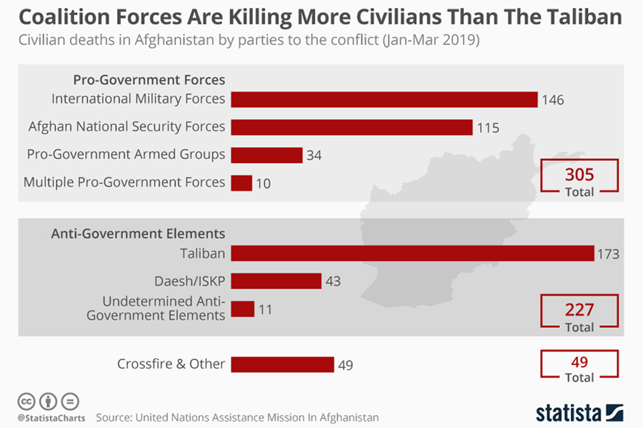 Civilian deaths_in afghanistan by parties to the conflict