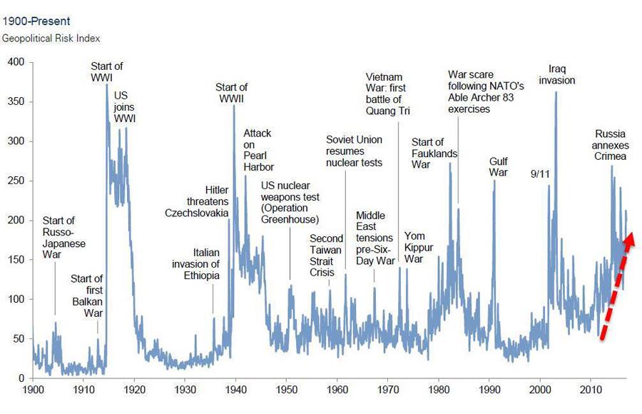 Geopolitical-Risk-Index