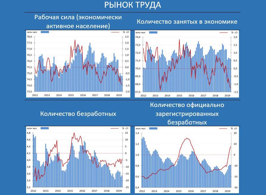 Labour-Market-Rus