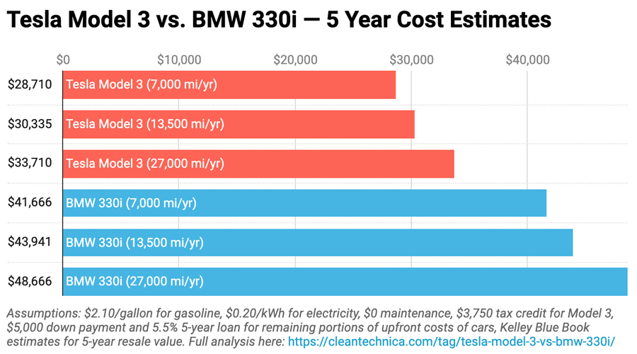 Tesla-Model-3-vs-BMW-330i-Low-Gas-High-Electricity