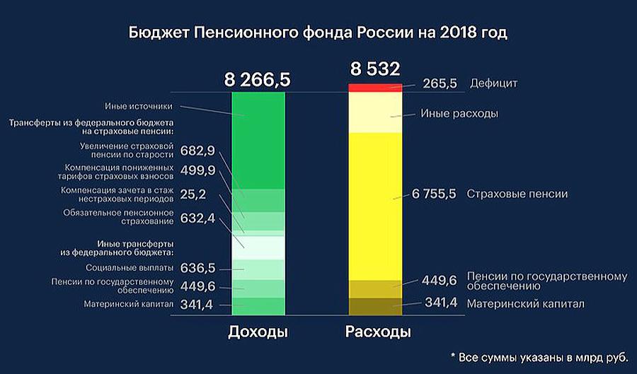 О неприлично «жирных» пенсиях PFR-Budget-18