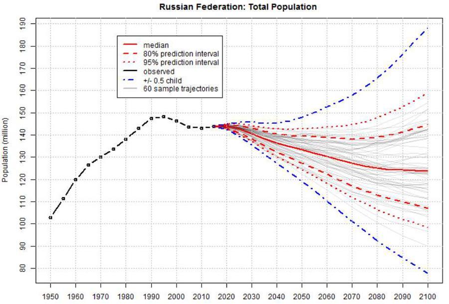 Population-UN