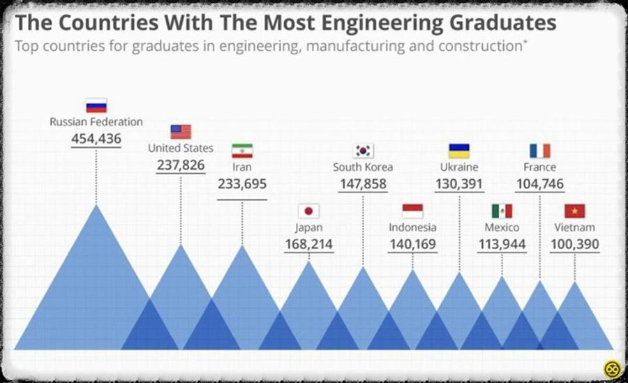 О бесполезных российских инженерах Engineers