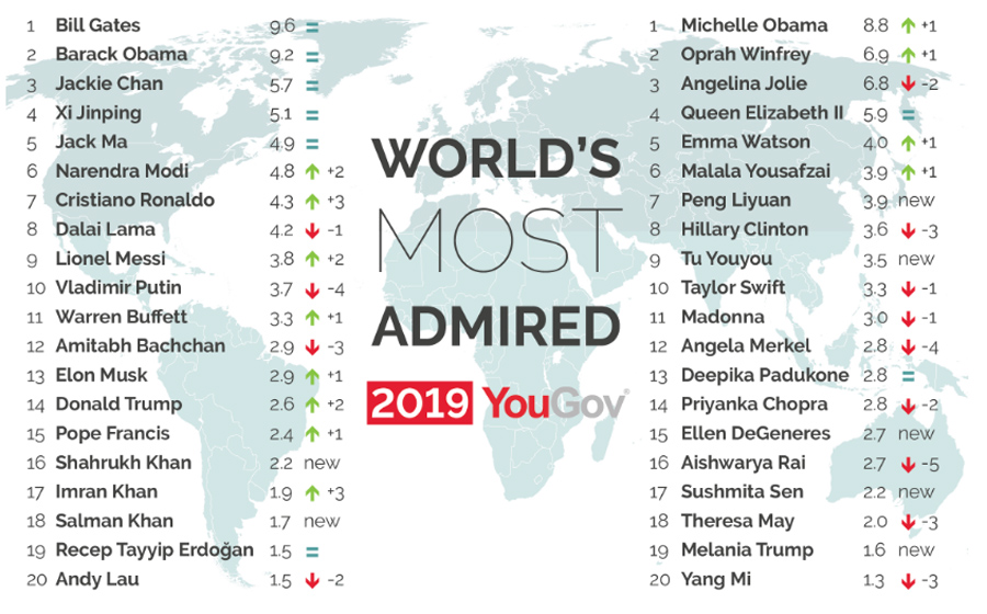 Most-Admired