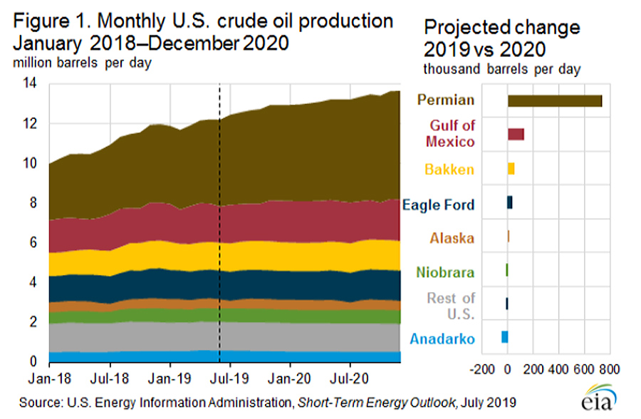 Crude-Oil-US-2019-2020