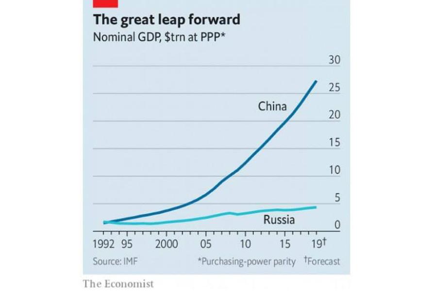China-Rus-GDP
