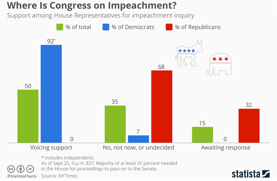 congress_approval_impeachment_n