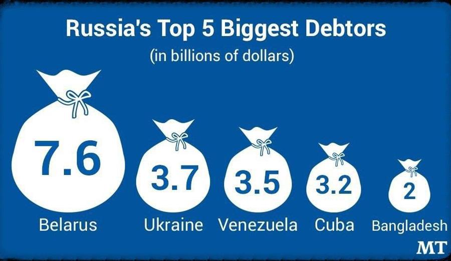 Debtors-Russia