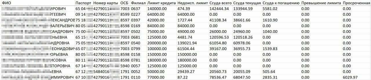Sber-Data