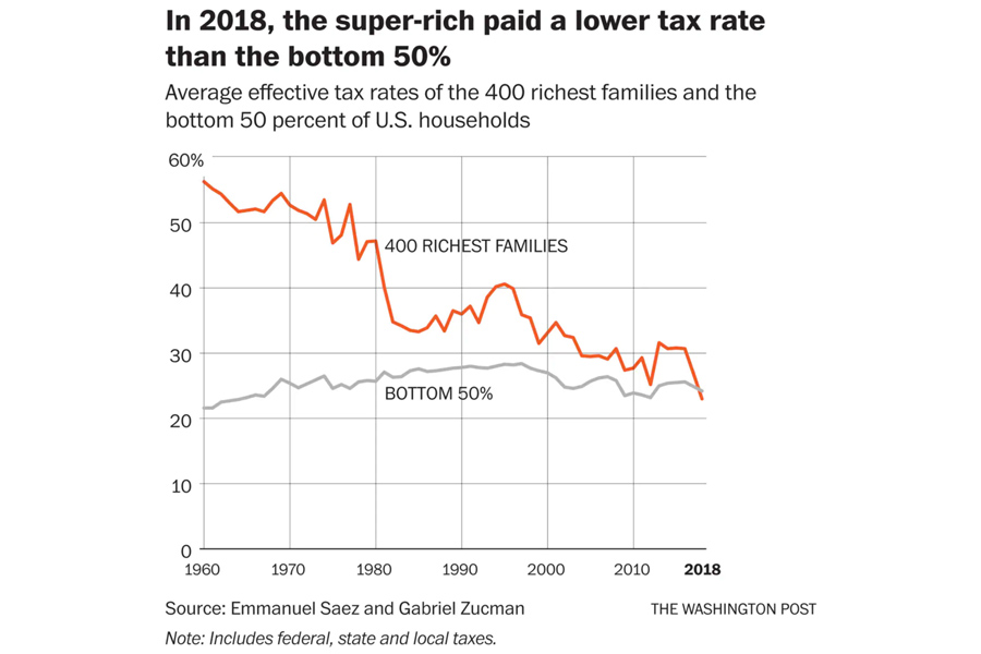 Rich-paid-tax-rate