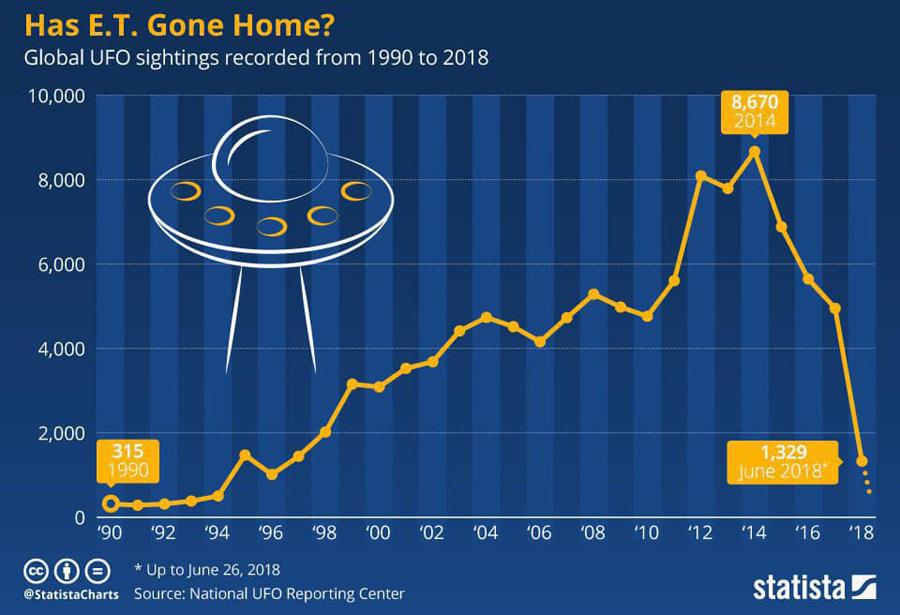 UFO-Stats