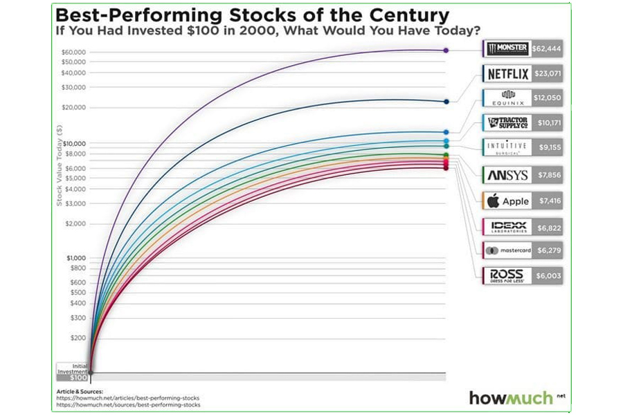 Stocks-Growth