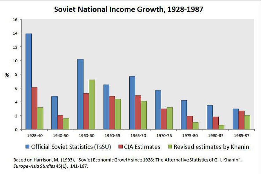Soviet-GNI