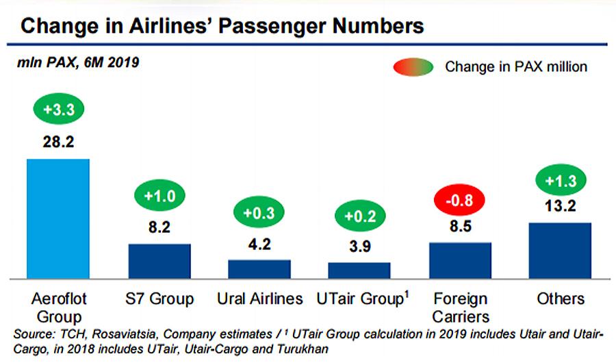 Aeroflot-PAX