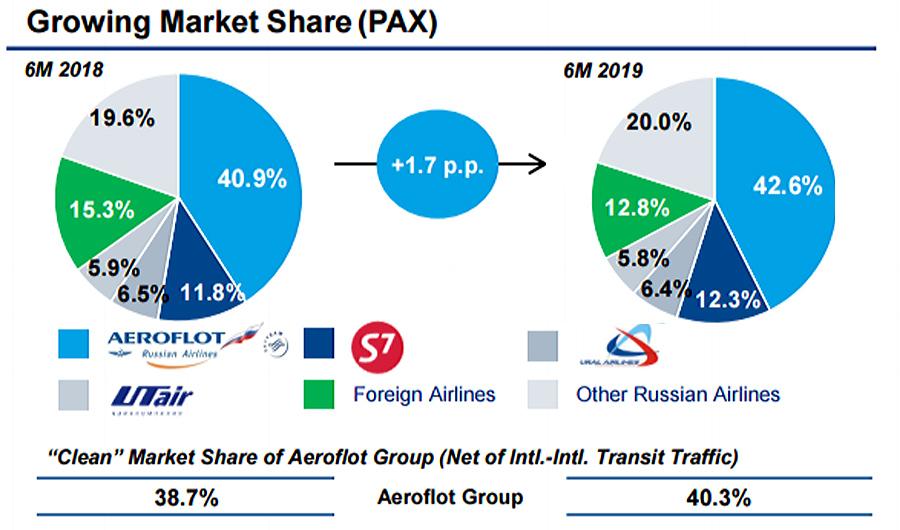 Aeroflot-Market-Share
