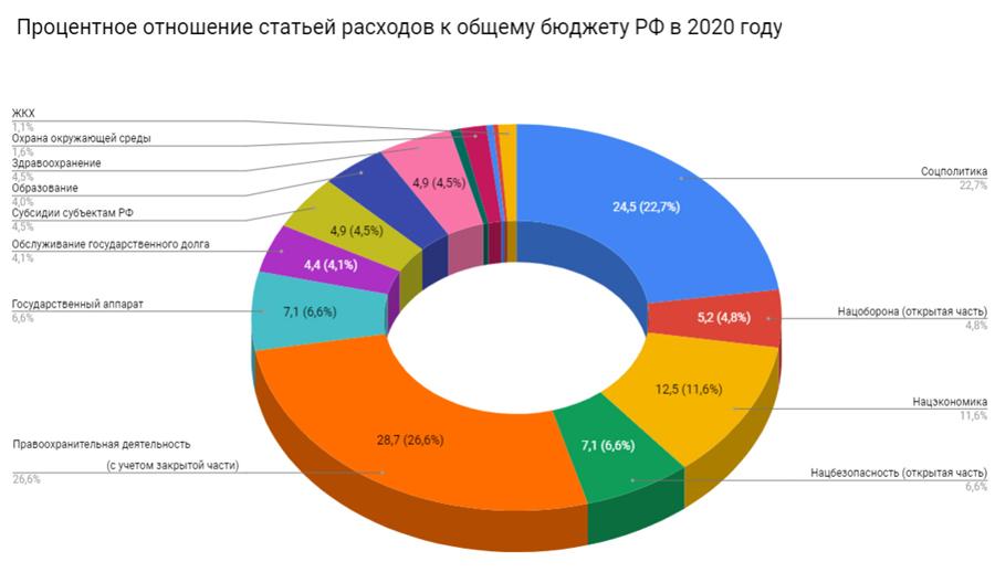 byudzhet-rossii-na-2020-god-v-cifrah-1