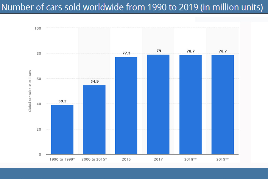 Number-of-Car-Sales