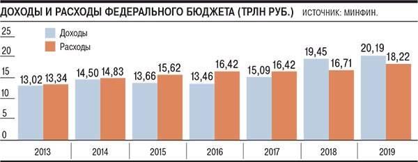 Budget-2013-2019