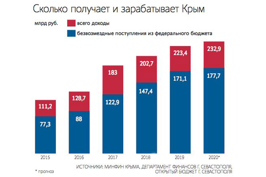 Crimea-Budget