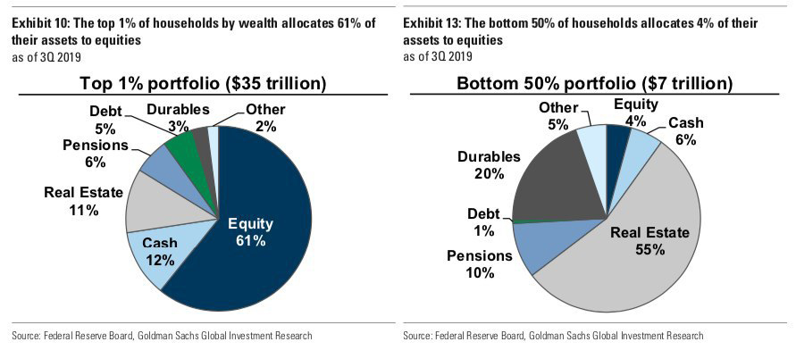 Income-Shares-By-Wealth