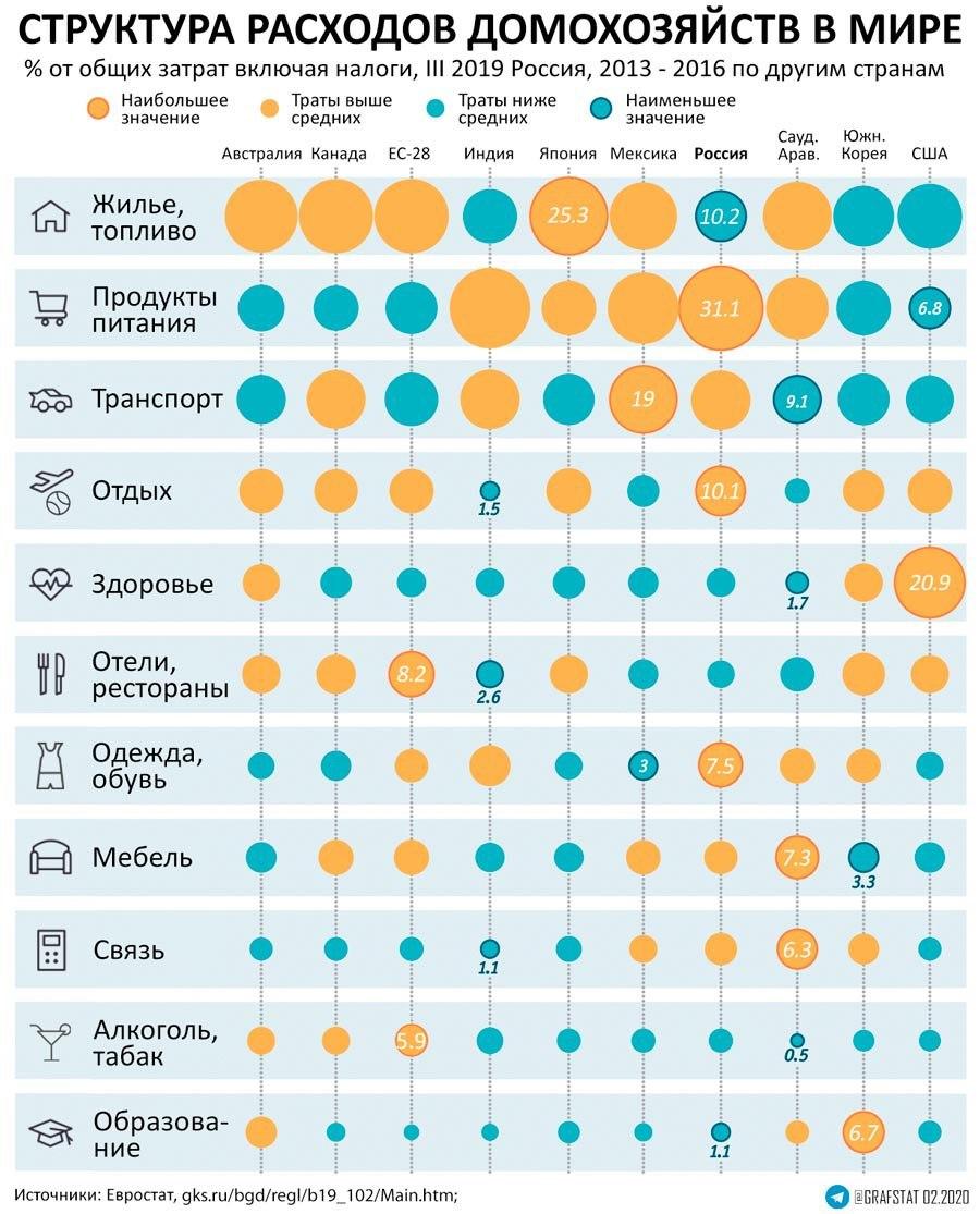 Расходы домохозяйств Россия vs Мир