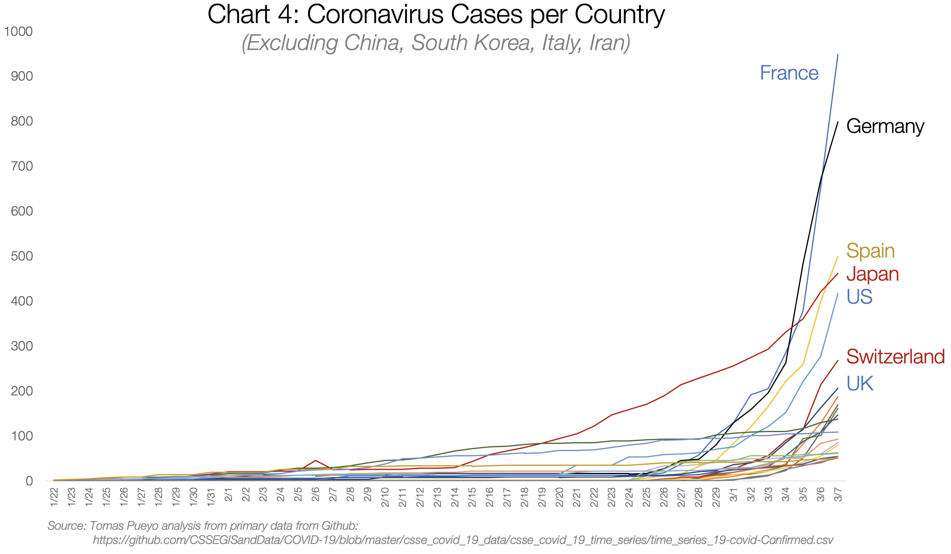 Cases-per-Country-small
