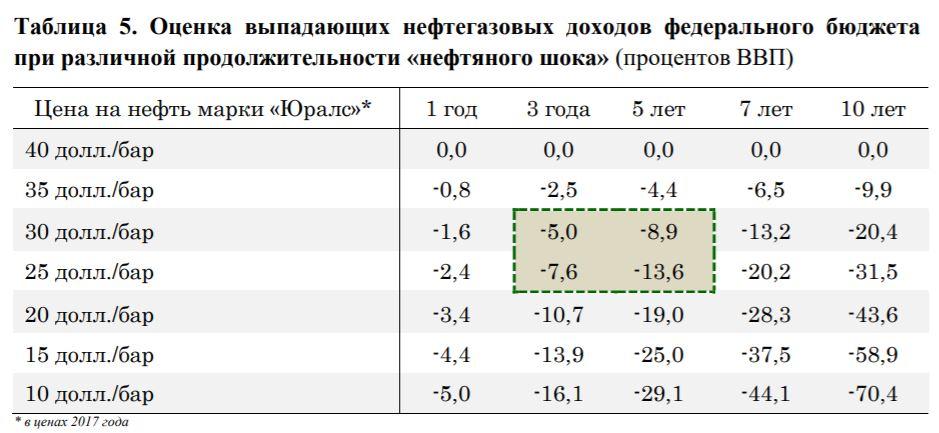 Rus-Income-Oil