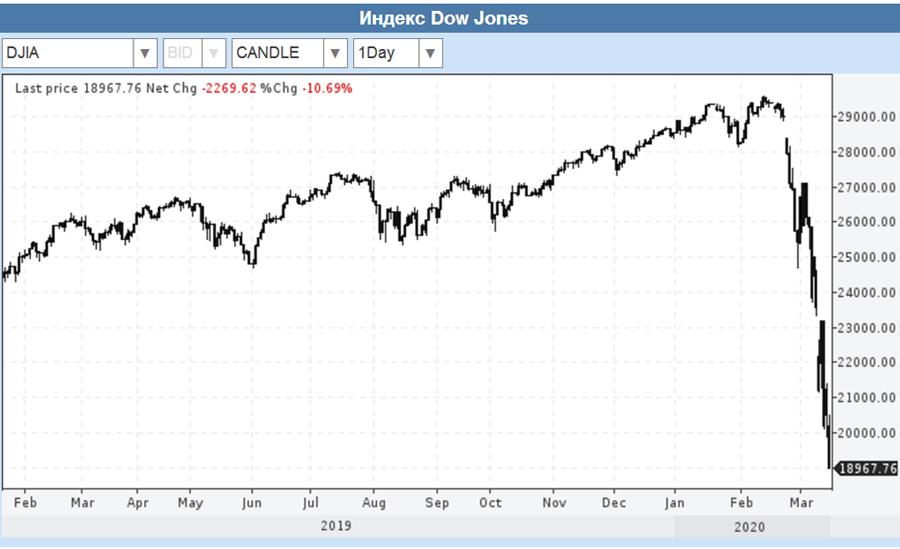 Dow-Below-19000