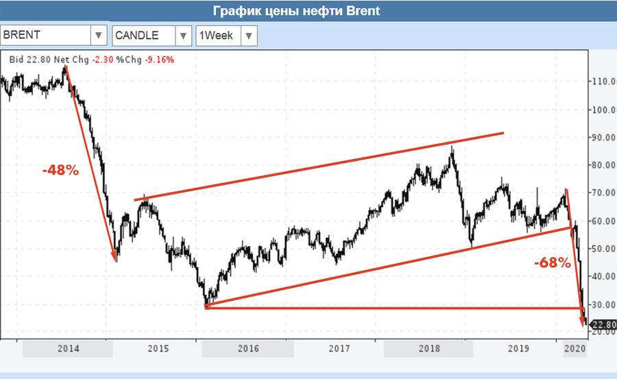 Brent-30-03-2020
