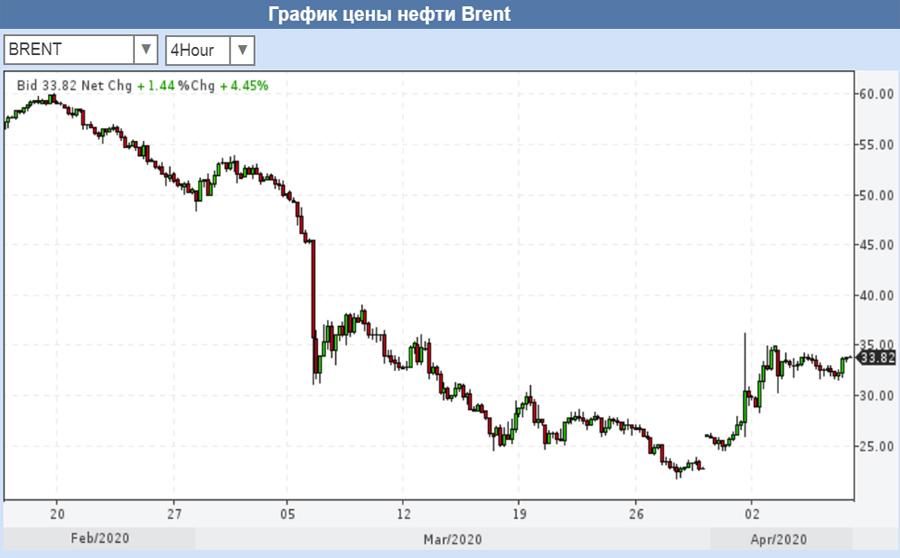 О долгожданном «сливе» Владимира Путина Brent-08-04-2020
