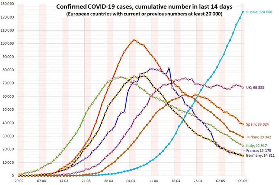CoVID-Dynamics
