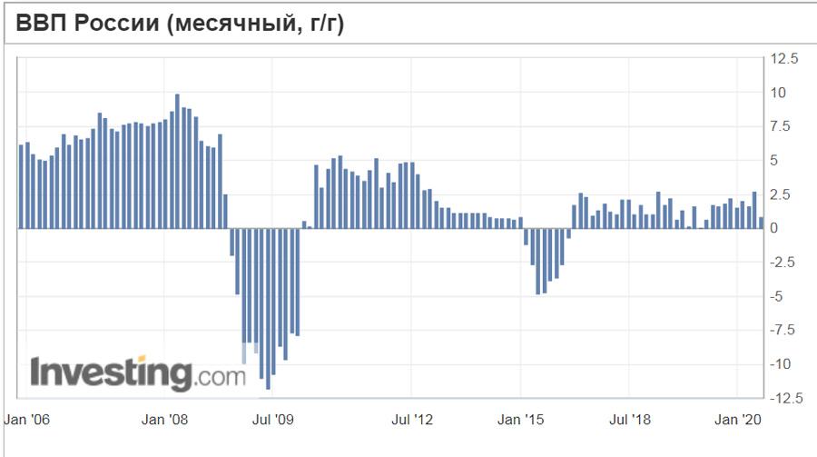 GDP-M2M-Rus