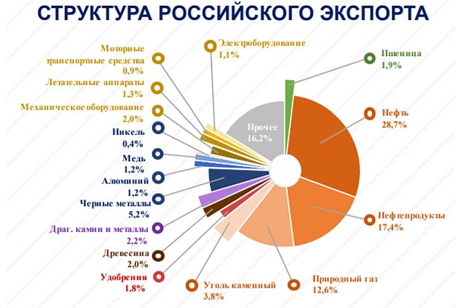 О нокаутирующих ударах по России на всех фронтах Export-Rus-Structure 2019