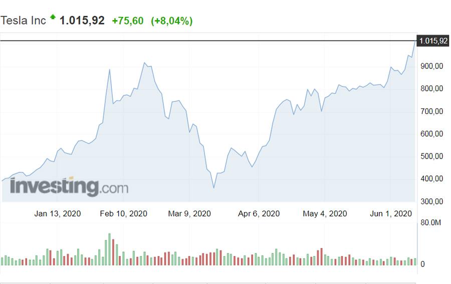 Tesla-Stocks-2020