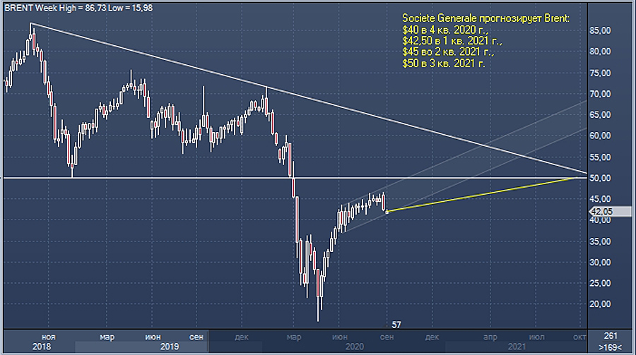 SG-Oil-Forecast