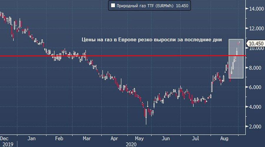 О том, как легко запудрить мозги Путину Gaz-price-EU