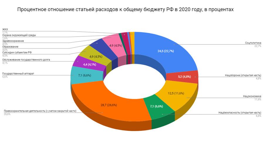 byudzhet-rossii-na-2020-god-v-cifrah