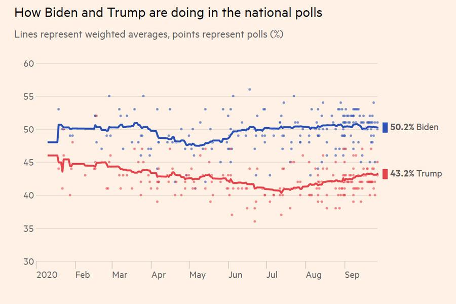 Polls-2020