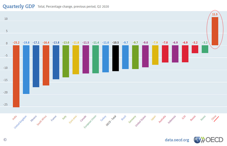OECD-GDP-2020