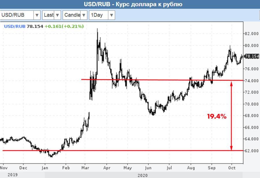 О благе девальвации рубля