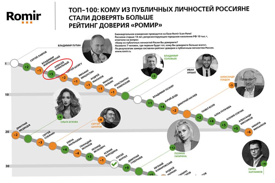 О следующем после Путина: заговор молчания Trust rating Autumn 2020 TOP-100