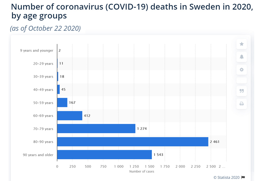 Sweden-CoVID-Death