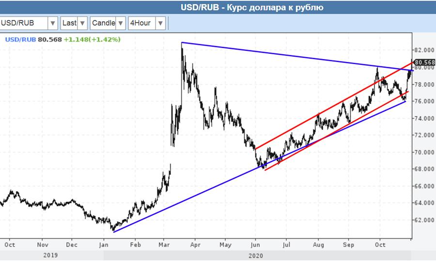 1-11-2020-USD-RUR