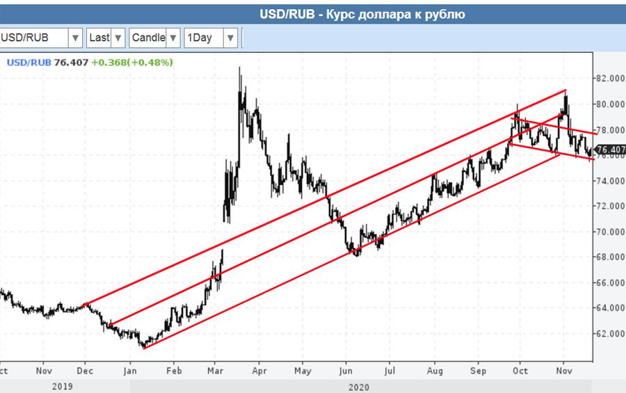 О рубле по 65: скоро? 19-11-2020-USD-RUR-1