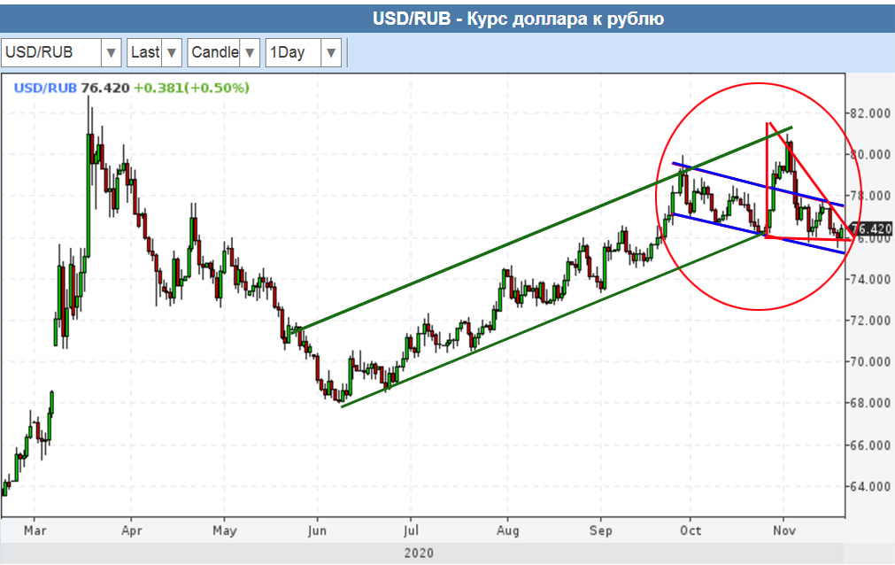 О рубле по 65: скоро? 19-11-2020-USD-RUR-2