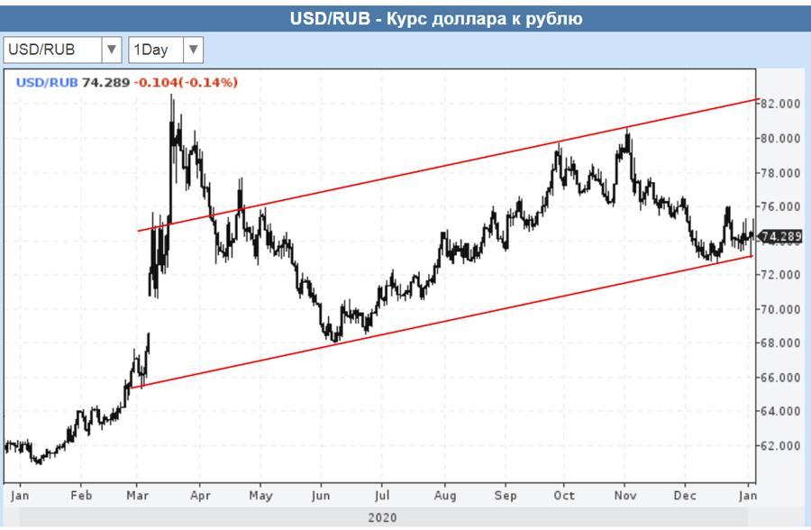 2020-USD-RUR