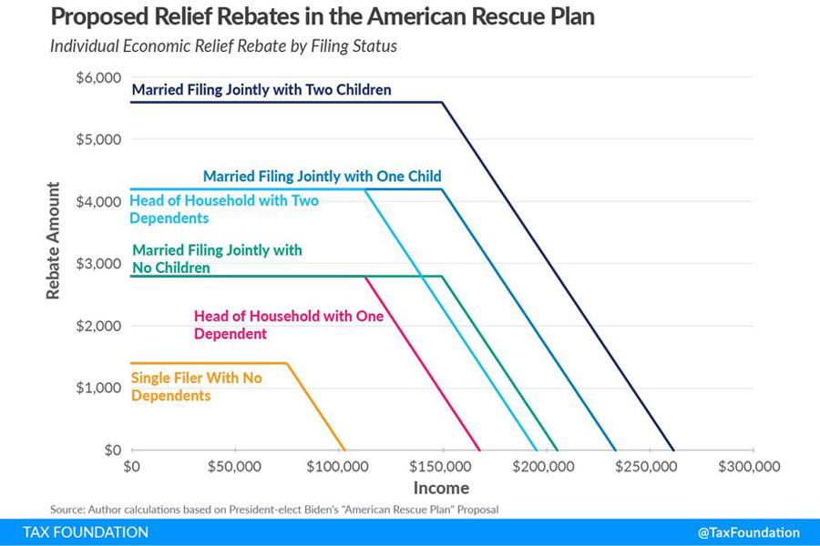 Rescue-Plan