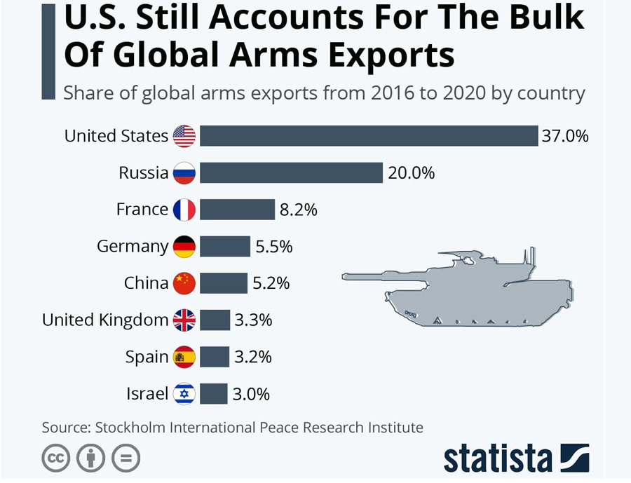 Arms-Exports-2020