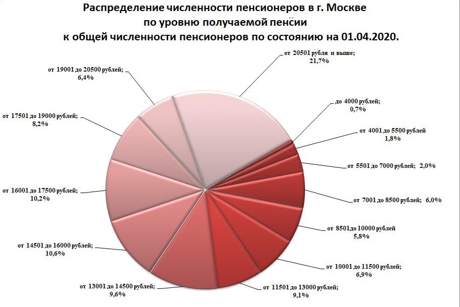 Raspredelenie_chislennosti_po_urovnu_pensiy